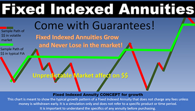 Fixed Indexed Annuities, Connecticut